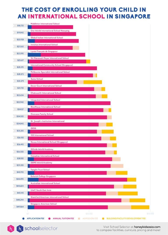 cost-of-international-school-enrollment-chart
