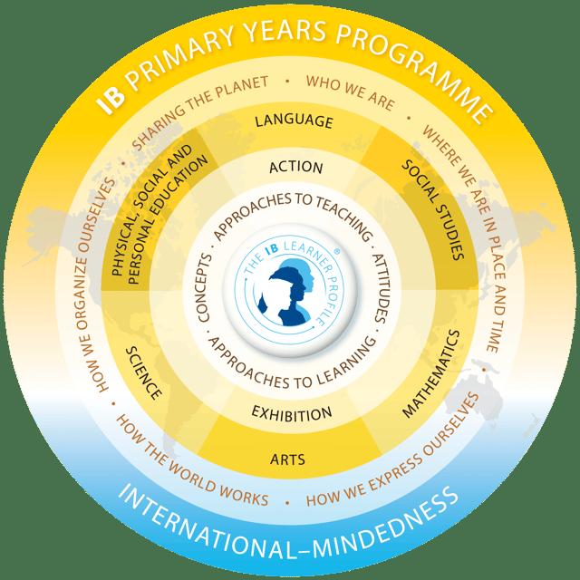 ib-pyp-learner-profile