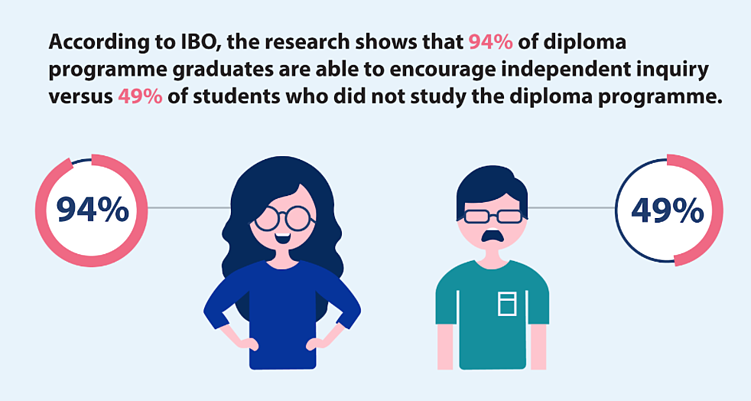 IB diploma-infographic-facts